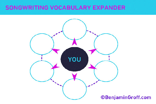 songwriting-vocabulary
