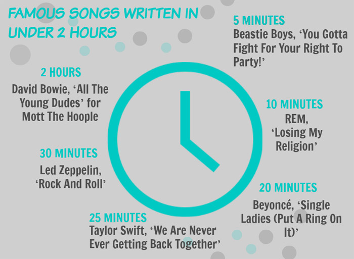 famous songs written in under 2 hours