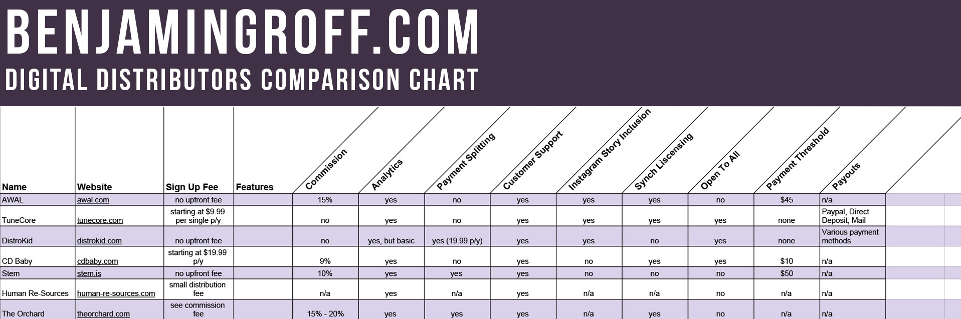 BenjaminGroff.com Digital Distribution Comparison Chart